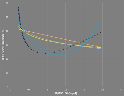 PACCIN - Dynamic Cushion Curve Prediction